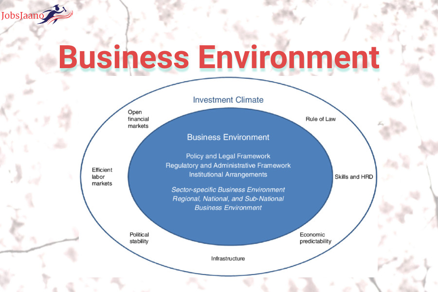 Business Environment Questions and Answers pdf
